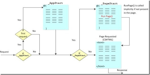 ASP NET Web Pages Global Files