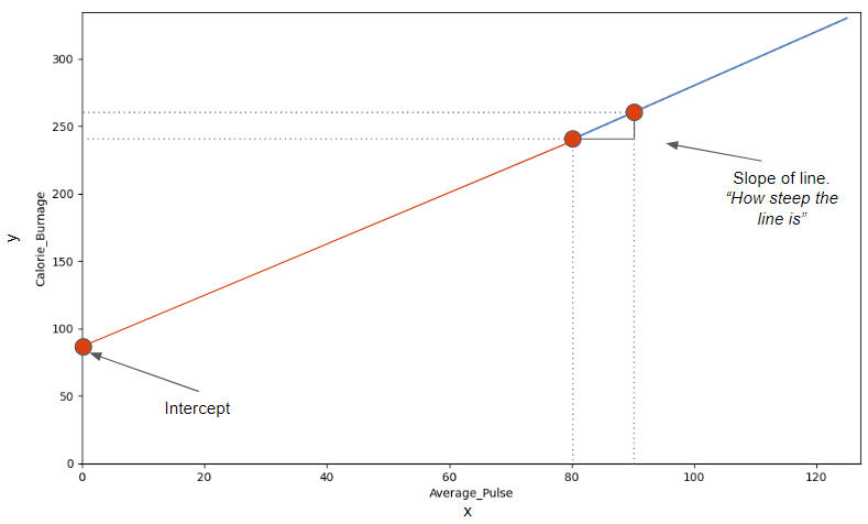Guide to Slope and Intercept in Data Science 3