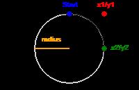HTML canvas arcTo() Method